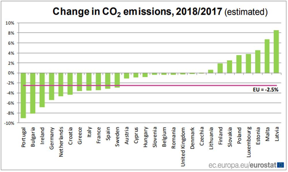 Le emissioni di CO2 diminuiscono del 2,5% nell'UE