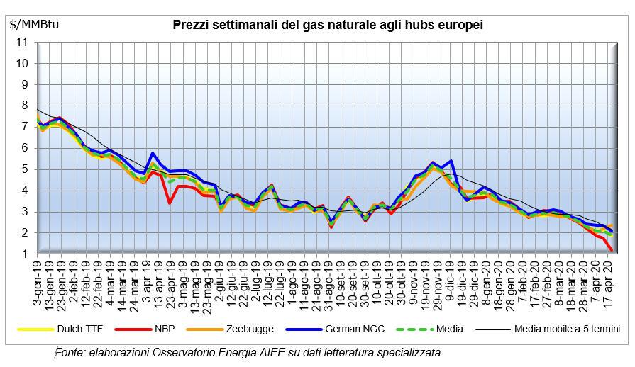 L'impatto del Coronavirus sul mercato del gas naturale