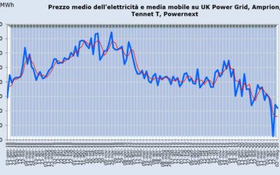 I prezzi dell'elettricità nel Nord Europa: UK Power Grid, Amprion, Tennet T, Powernext